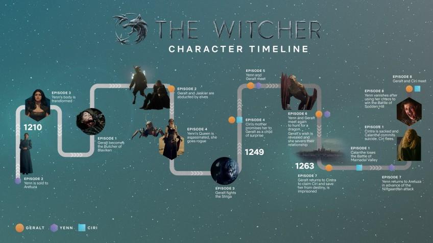 Хронологический таймлайн первого сезона «Ведьмак»