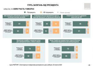 Данные экзитполов опроса от Зеленского. Инфографика: социологическая группа Рейтинг