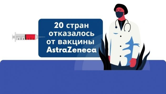 20 стран отказалось от вакцину от AstraZeneca