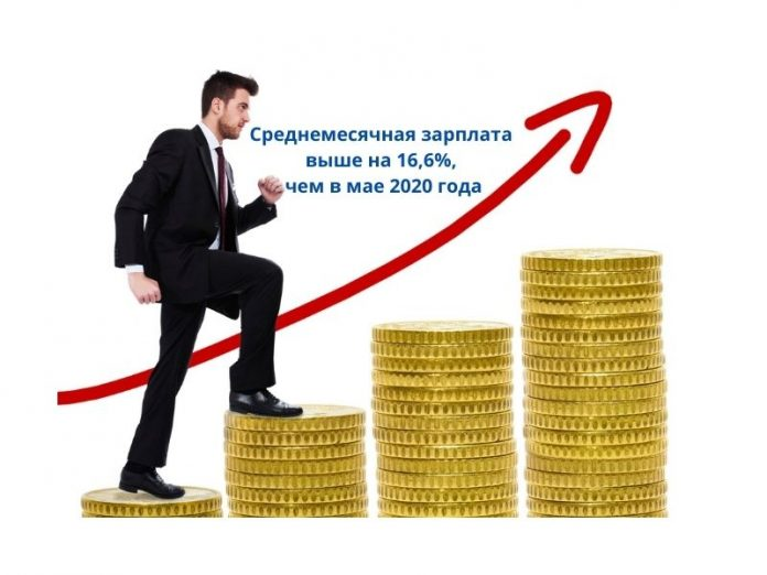Среднемесячная зарплата выше на 16,6%, чем в мае прошлого года