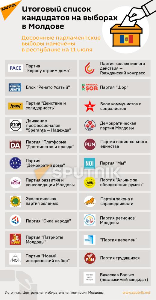 Список кандидатов на выборах в Молдове