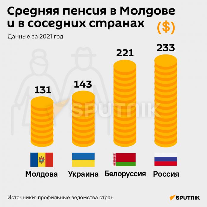 Пенсия в Молдове, Украине, Белоруссии, России. Источник Спутник мд